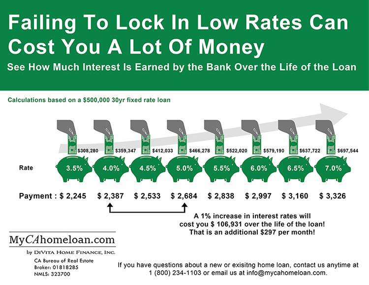 Interest Rate Cost Infographic (thumb)